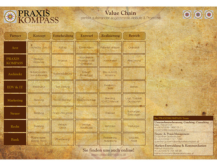 PRAXISKOMPASS - Value-Chain