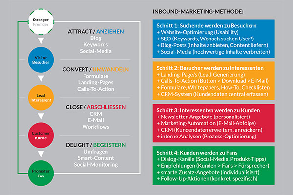 Inbound-Marketing-Methode